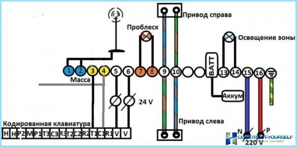 Tālvadības vārtu kontroles sistēma