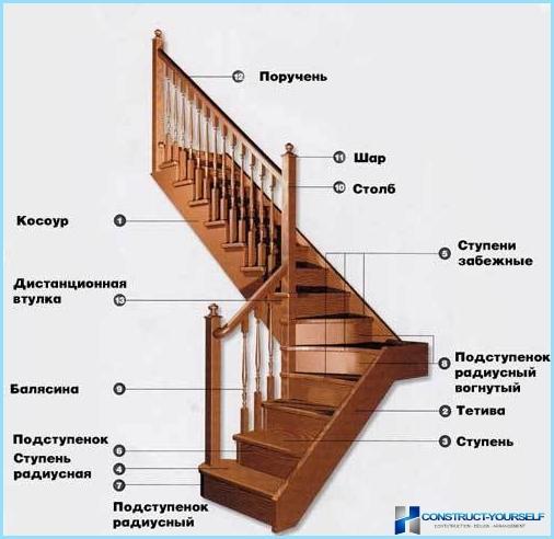 Kā veikt stūra kāpnes ar platformu