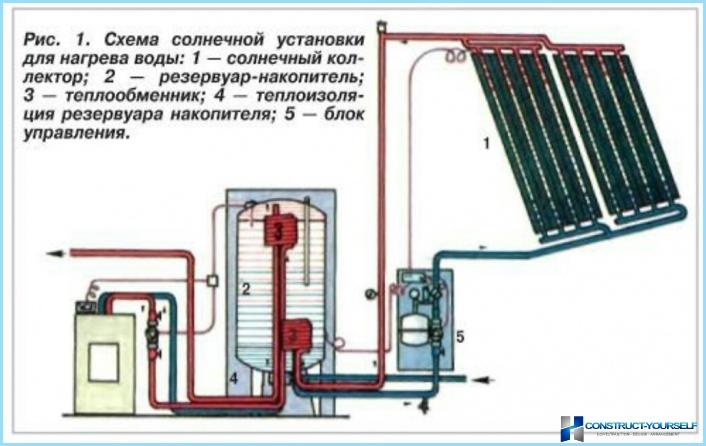 Как сделать коллектор для нагрева воды