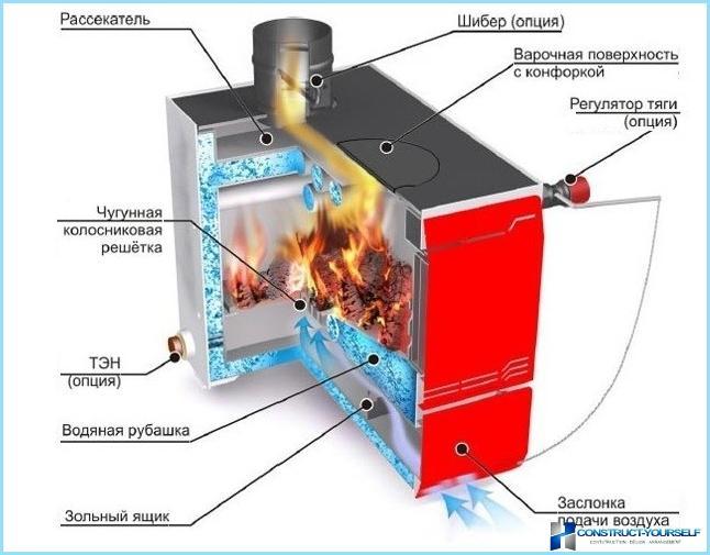 Водяной твердотопливный котел длительного горения для дома своими руками