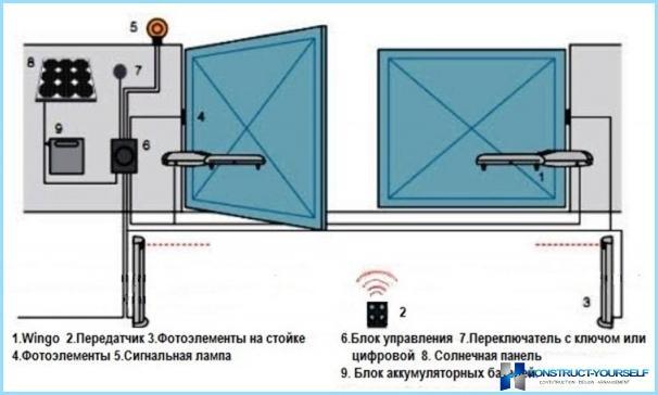 Kā savienot šūpoles, sekciju, bīdāmās durvis