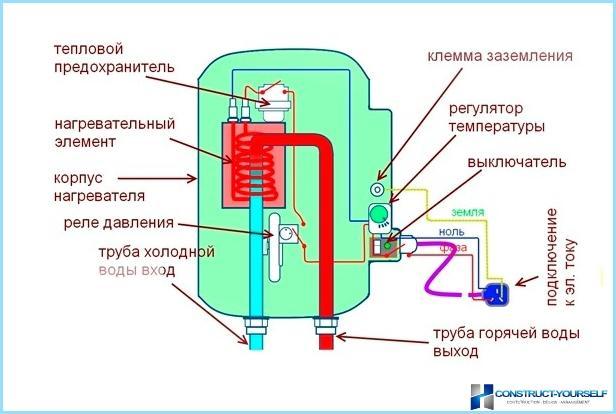 Как сделать электрический водонагреватель своими руками