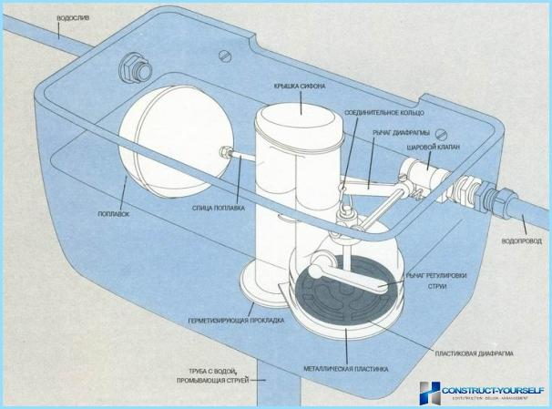 Kā noteikt noplūde tualetes tvertnē