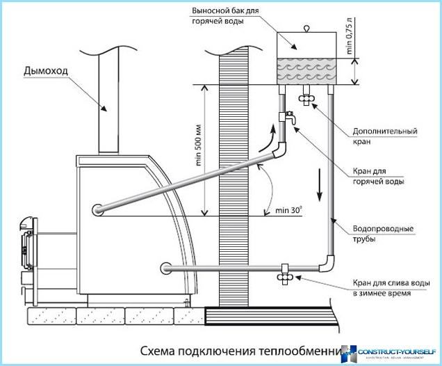 Как устроен теплообменник в банной печи код тнвэд теплообменник