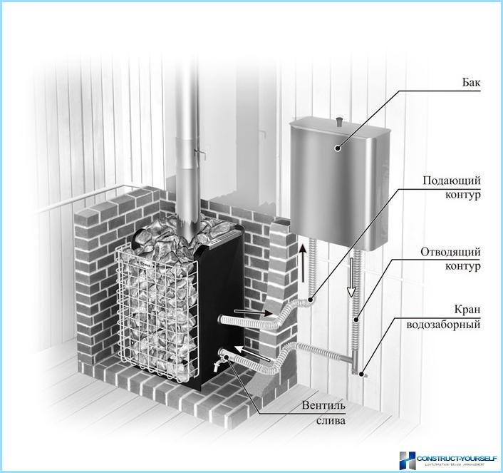 Замена теплообменника банной печи установка теплообменника в каменку для нагрева воды