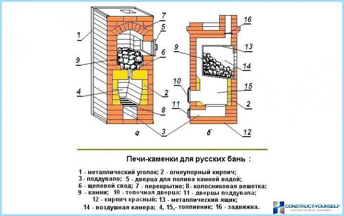 Самая простая русская печь