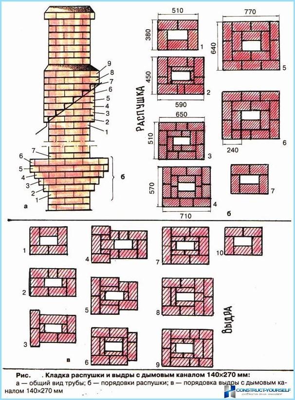Как правильно построить кирпичный дом своими руками