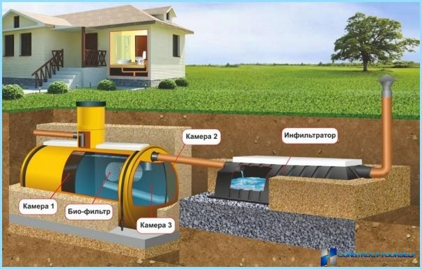 น้ำเสียในบ้านส่วนตัว