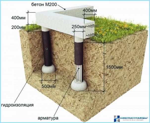 คอนกรีตเสริมเหล็กก่อสร้างเสาหิน