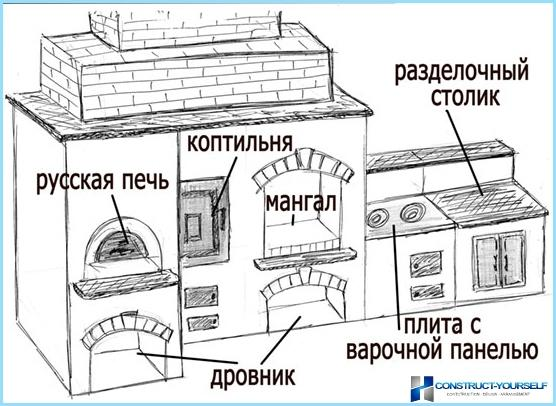 Kā veikt mājas kūpinātavā ar savām rokām