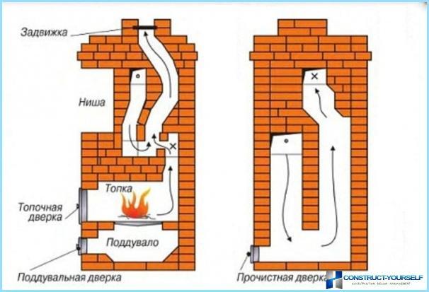 Как построить печь своими руками в доме