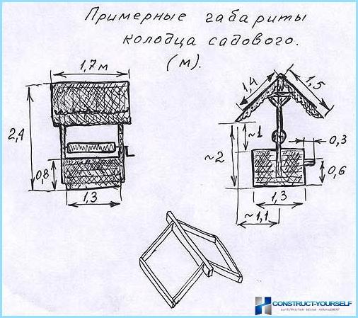 Колодезный домик своими руками чертежи 10
