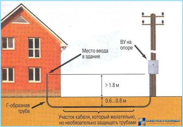 Wie macht man Strom mit seinen eigenen Händen in ein privates Haus betreten