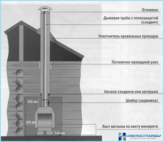 дымовые трубы для газ котла