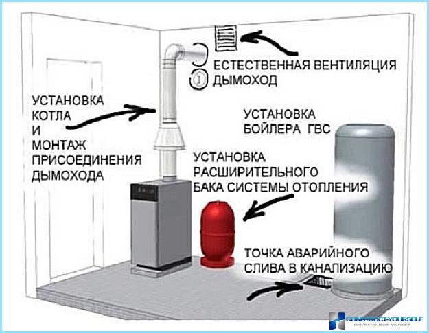 требование к котельной для газового котла