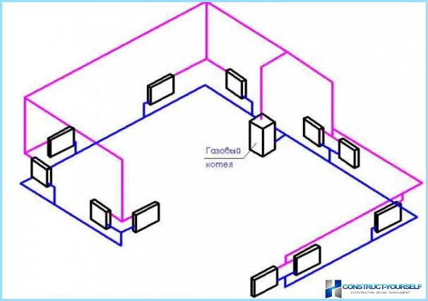 Dizains privātā mājas apkures sistēmas