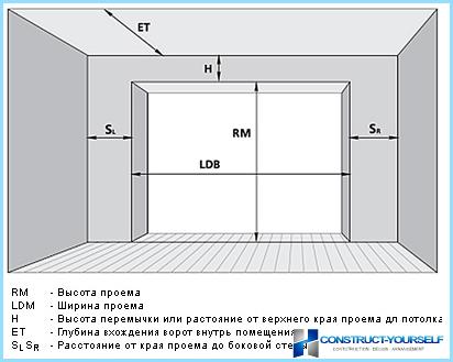 Sekciju garāžu lifts vārti