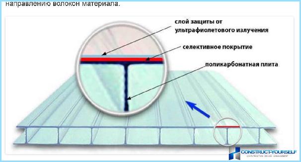 Внешняя или внутренняя сторона поликарбоната шершавая