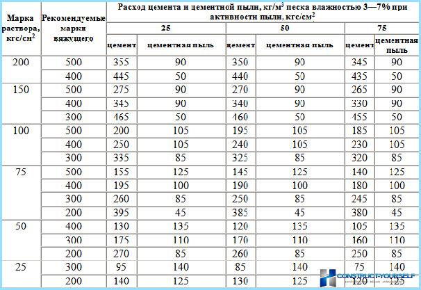 Sastāvs un proporcijas par mūrnieka risinājumu