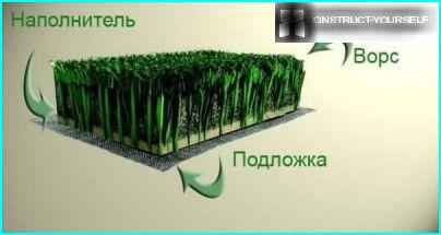 The structure of artificial turf
