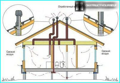 Ventilation scheme for a frame house