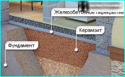 Insulation of basement