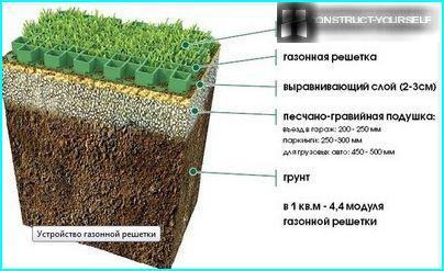 The circuit arrangement of the lawn lattice