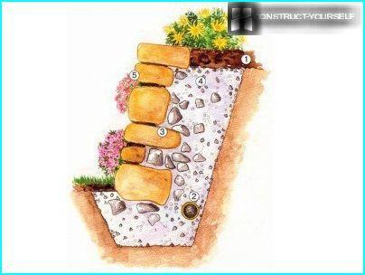 Longitudinal section of a stone retaining wall