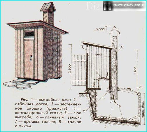 dispositivo di guida casetta di legno WC