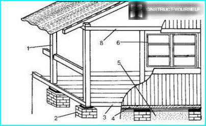 verandas scheme