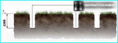 Märkning platsen och förberedelse av gropar för pelare
