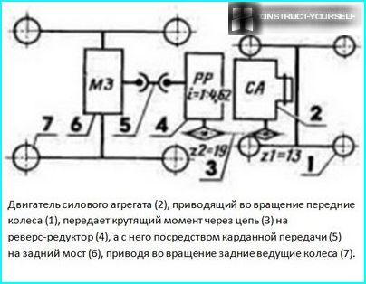 """Kinematic motor cultivator """"Neva"""""""