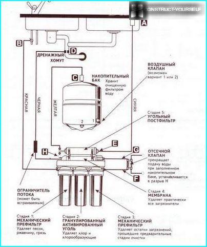 แผนผังของการ Reverse Osmosis