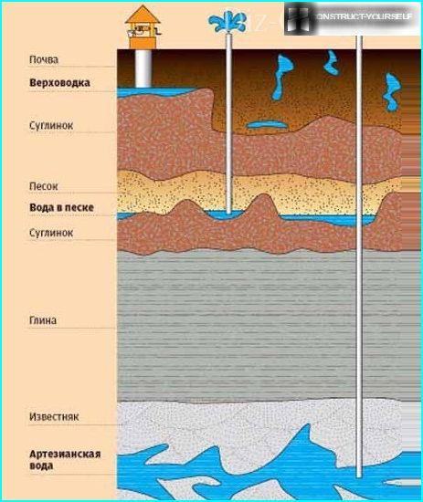 Clay layers securely hold the water-bearing veins