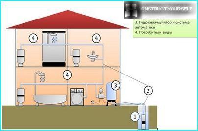 Akumulators par lauku māja