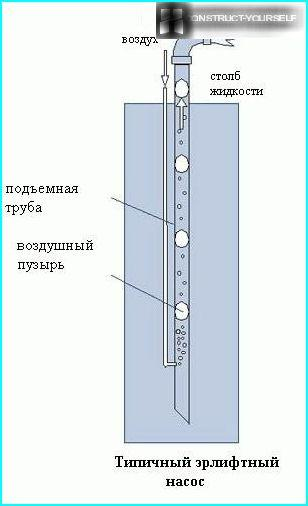 ерліфтний насос
