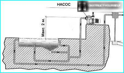 The scheme of installation of the pump