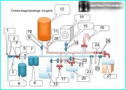 Shēma ūdens apgādes sistēmas valstī