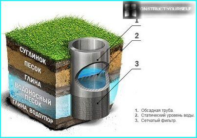 Sandy aquifer wells