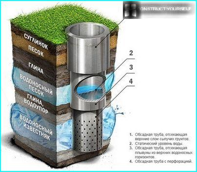 The depth of the aquifers in the artesian well