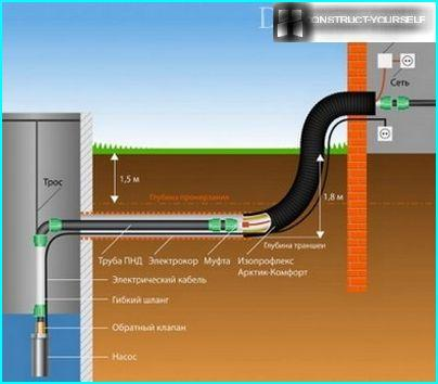 water pipe laying technology