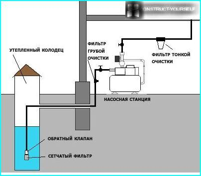 The water supply system with the installation of a pumping station