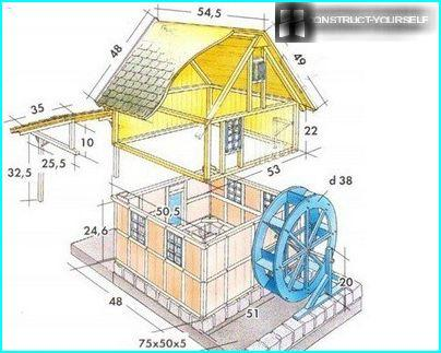 mill model