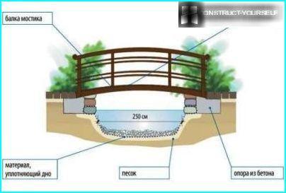 bridge scheme