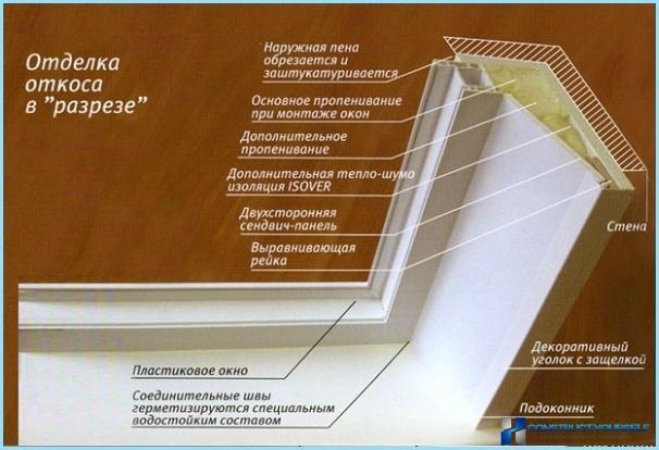 Comment isoler les fenêtres en plastique: pentes, rebord de fenêtre