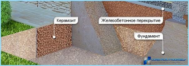 Sådan isoleres fundamentet med polystyrenskum (polystyren), polystyren