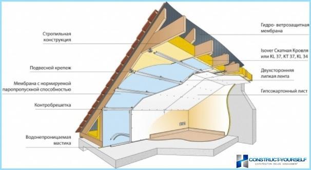 Правилна изолация на таванския покрив на частна къща