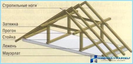The device of the gable mansard roof