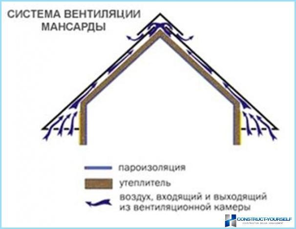 Уређај кровне пите испод професионалног пода