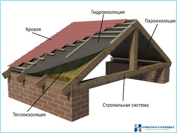The device roofing pie under corrugated sheet